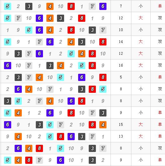 幸運飛艇六碼攻略|技巧-六碼攻略就是在每一期投注確定的6個船號,然後冷熱碼相互交替進行。